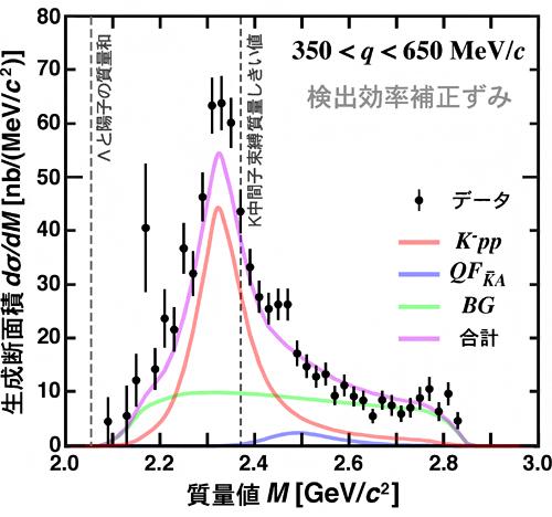K-中間子と二つの陽子からなる原子核の発見 | 理化学研究所