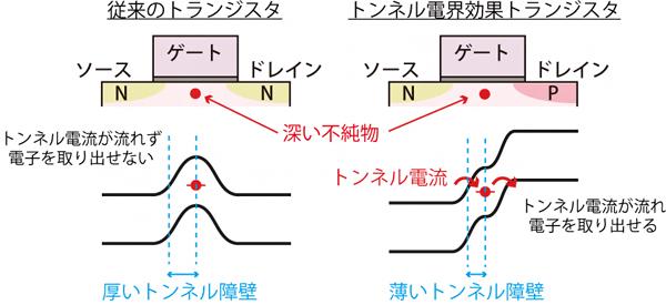 従来のトランジスタ(左図)とトンネル電界効果トランジスタ(右図)の図