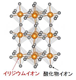 ペロブスカイト型CaIrO3 の結晶構造の図