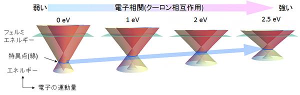 ディラック電子のバンド分散(電子のエネルギーと運動量の関係)の図