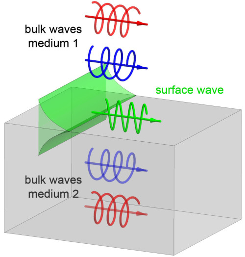 Illustration showing the origin of surface Maxwell waves