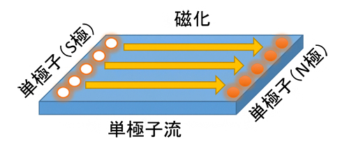 単極子が量子スピンアイス物質の左端から右端へ流れることで、磁化が変化するの図