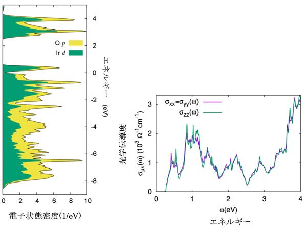 Ir2O4バルク結晶の電子状態密度(左)と光学伝導度(右)の図