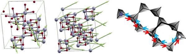 Ir2O4のバルク結晶とMgO基板上薄膜での磁気構造とU(1)量子スピン液体相での単極子の図