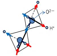 量子スピンアイス、スピンアイス則の図