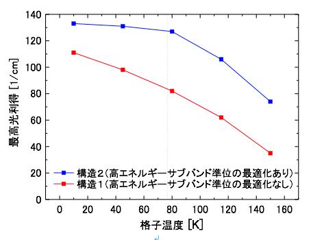 構造1と構造2の最高光利得の温度依存性の計算結果の図