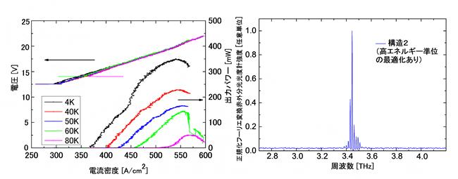 本研究で作製した構造2のテラヘルツ量子カスケードレーザーの特性の図
