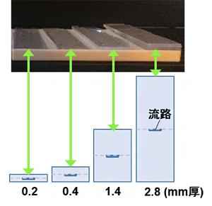 厚さの異なるガラス製マイクロ流体チップの図
