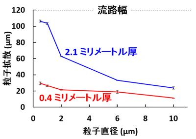 粒子の大きさが音響絞り込みに与える影響の図