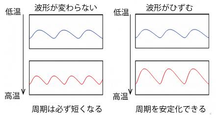 高温で波形がひずむことによる周期の安定化の図