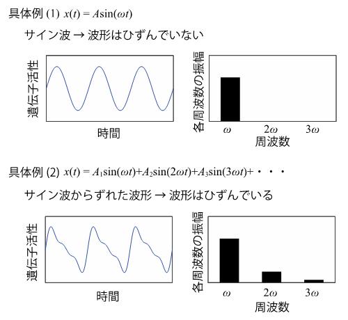 波形のひずみの具体例の図