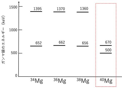 マグネシウム同位体の脱励起ガンマ線のエネルギーの図