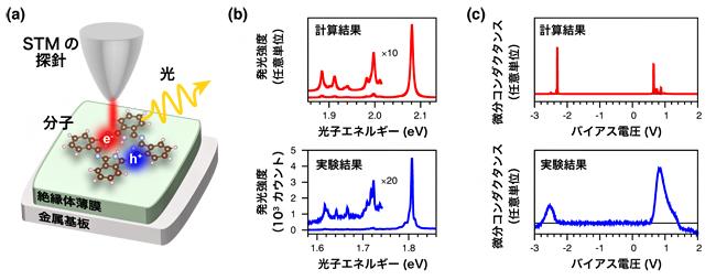 STM発光の概念図、電気伝導特性と発光特性の計算結果および測定結果の図