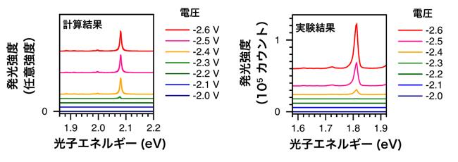 発光スペクトルのバイアス電圧依存性の図