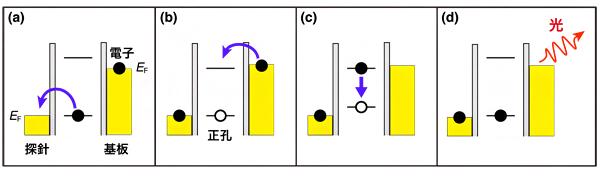 単一分子からのSTM発光の過程を表す概念図の画像