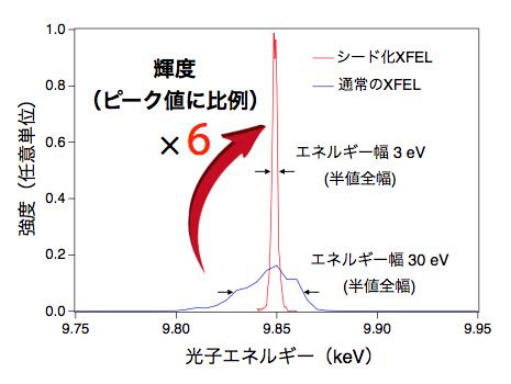 通常のXFELと反射型セルフシード技術を使った場合のXFELの平均スペクトルの比較の図