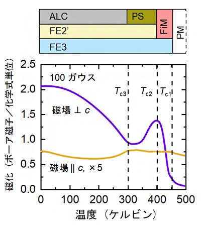 六方晶鉄酸化物の磁化の温度変化と中性子磁気散乱による磁気相図の画像
