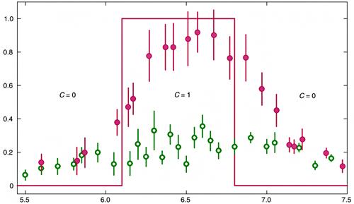 量子化されたエネルギー吸収率の差の測定の図