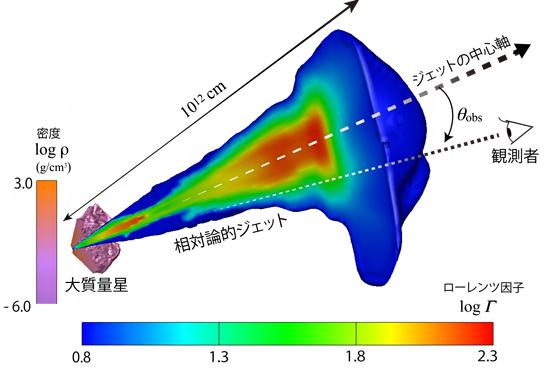 大質量星を突き破るジェットの相対論的流体シミュレーションの図