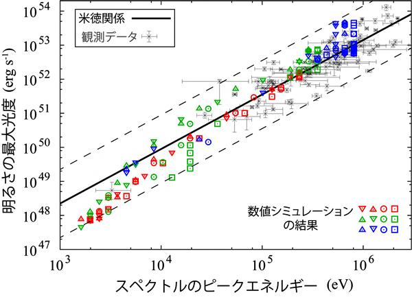 米徳関係と数値シミュレーションの比較の図