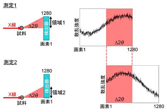 X線感度の統計的推定のための散乱データ測定原理の図