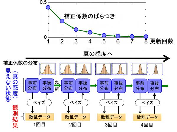 ベイズ推定の繰り返しによる補正係数の変化の図