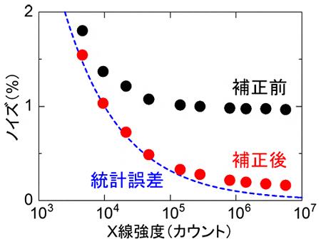 X線強度に対するノイズの割合の図