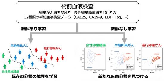 機械学習による臨床データ解析の図