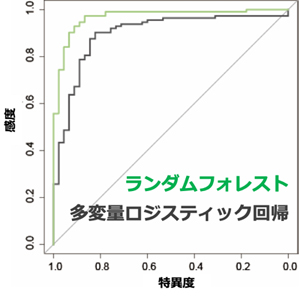 悪性・良性を鑑別するROC曲線の図