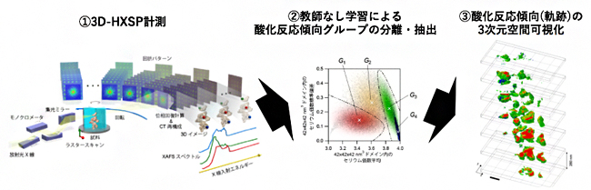 3D-HXSP計測とデータマイニングによる酸素吸蔵・放出材料粒子内の酸化反応軌跡の可視化の図