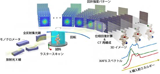3次元硬X線スペクトロタイコグラフィ(3D-HXSP)法の概念図の画像