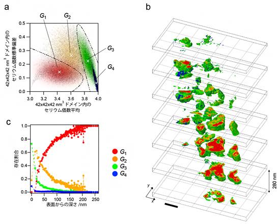 教師なし学習によるPt/CZ-X粒子の酸化反応傾向解析の結果の図