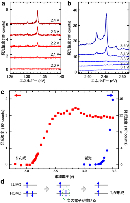 有機ELの新たな発光機構を発見 | 理化学研究所