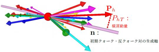 クォーク・反クォーク対生成後に2次的に発生するハドロンの図