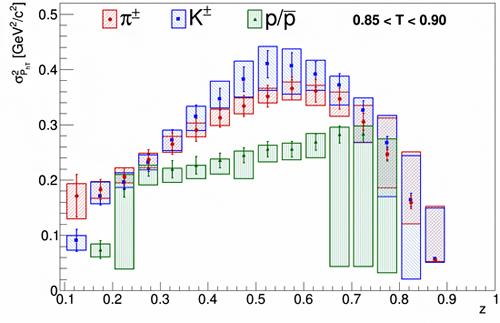 本実験で生成された三つのハドロンの横運動量の振る舞いの図