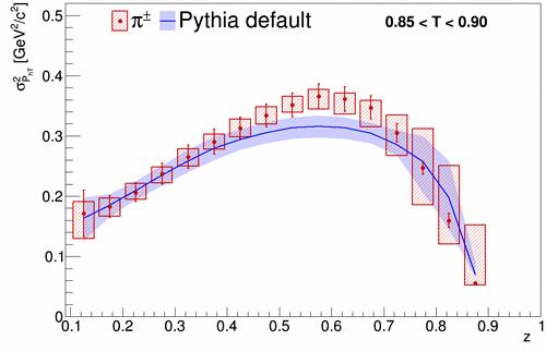 パイ中間子の横運動量の実測と理論の比較の図