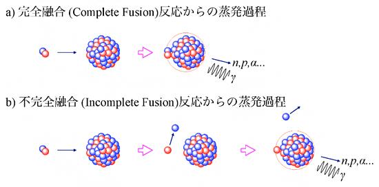 重い原子核と重陽子の完全融合反応過程と不完全融合反応の比較の図