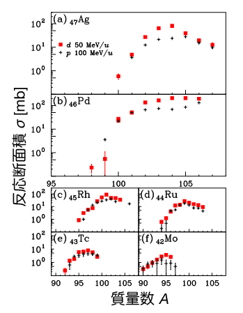 107Pd の50 MeV/u と100 MeV/uでの重陽子との反応断面積の結果の図