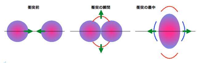 銀河団衝突の模式図の画像