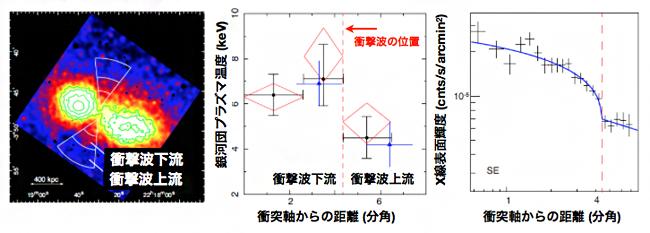 衝突の瞬間に発生した衝撃波の図