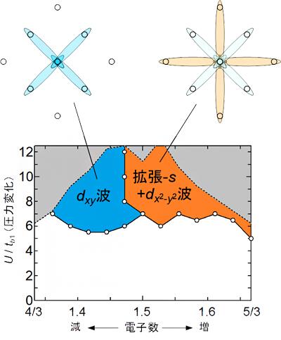 電子数制御による超伝導タイプの変化とクーパー対形成の概念図の画像
