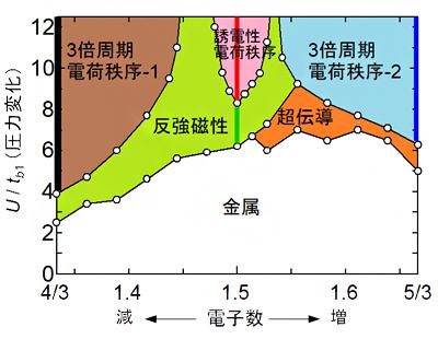 数値シミュレーションによる電子数・圧力を制御した際の状態図の画像