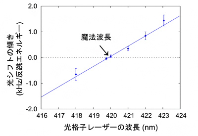 カドミウム光格子時計の魔法波長を419.88±0.14 nmと決定の図