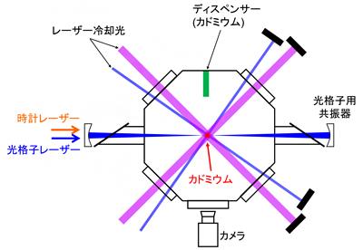 カドミウム原子の魔法波長を決定するために開発した装置の概念図の画像