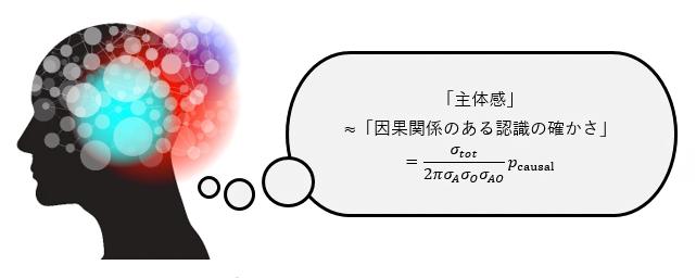 数式として表された「主体感」の指標の図