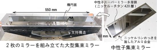 金型の加工技術と多層膜の成膜技術の融合による金属製の中性子集束ミラーの図