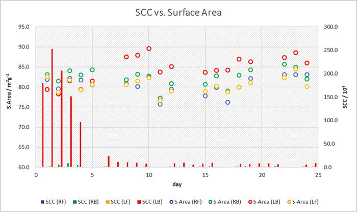 SA感染乳房炎を発症した乳牛から採取した乳汁の比表面積値と体細胞数の経日変化の図
