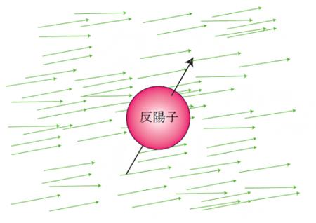 アクシオン(緑矢印)にさらされ揺動を受ける反陽子の図