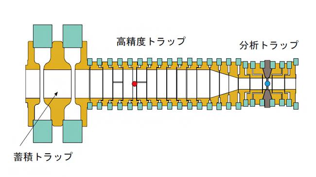 実験で用いられたペニングトラップ群の図