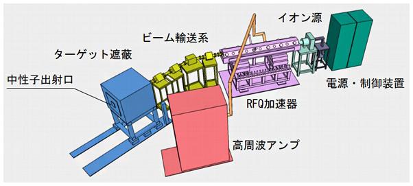 理研小型中性子源システムRANS-IIの全体模式図の画像